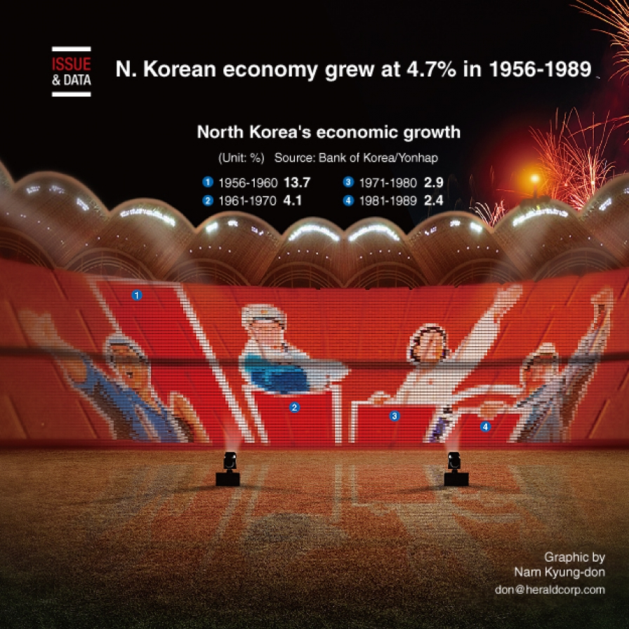 North Korean economy grew at 4.7% in 1956-1989
