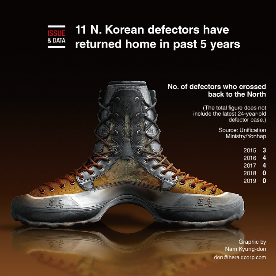 11 N. Korean defectors have returned home in past 5 years