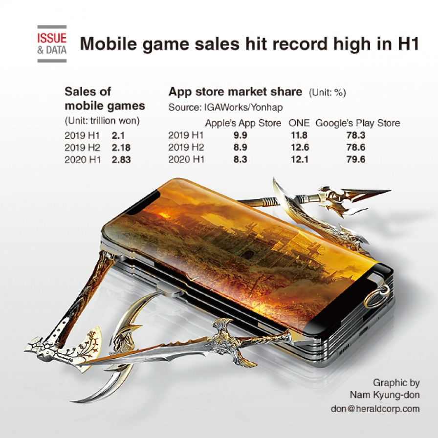 Mobile game sales hit record high in H1