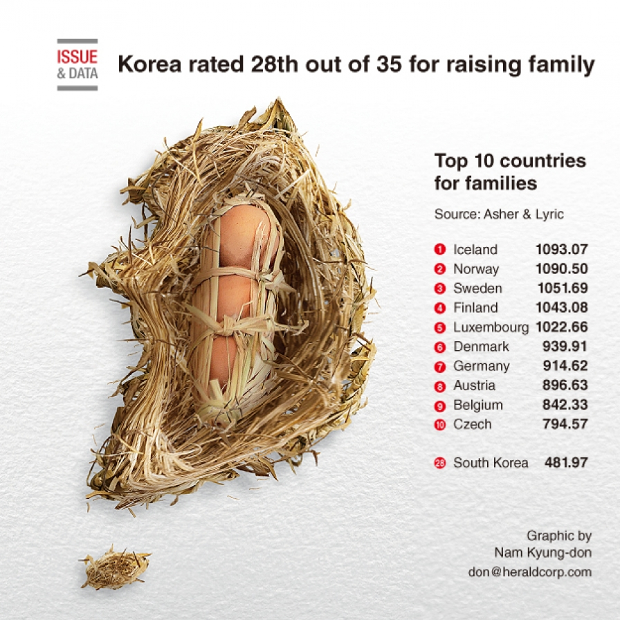 Korea rated 28th out of 35 for raising family