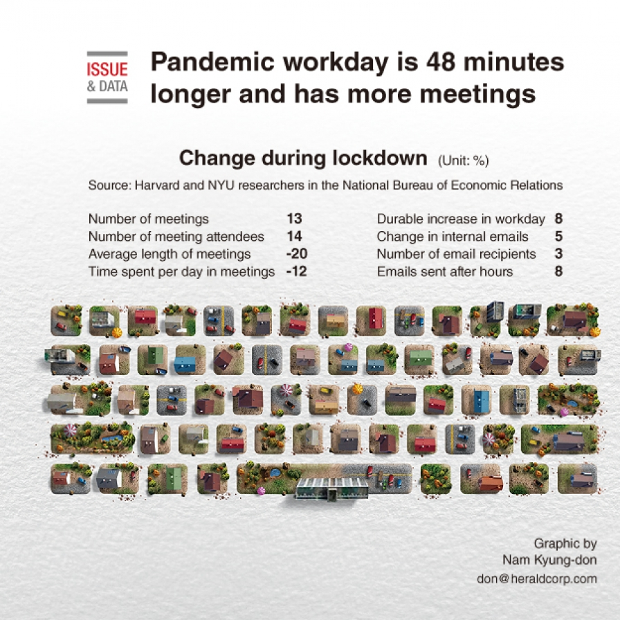 Pandemic workday is 48 minutes longer and has more meetings