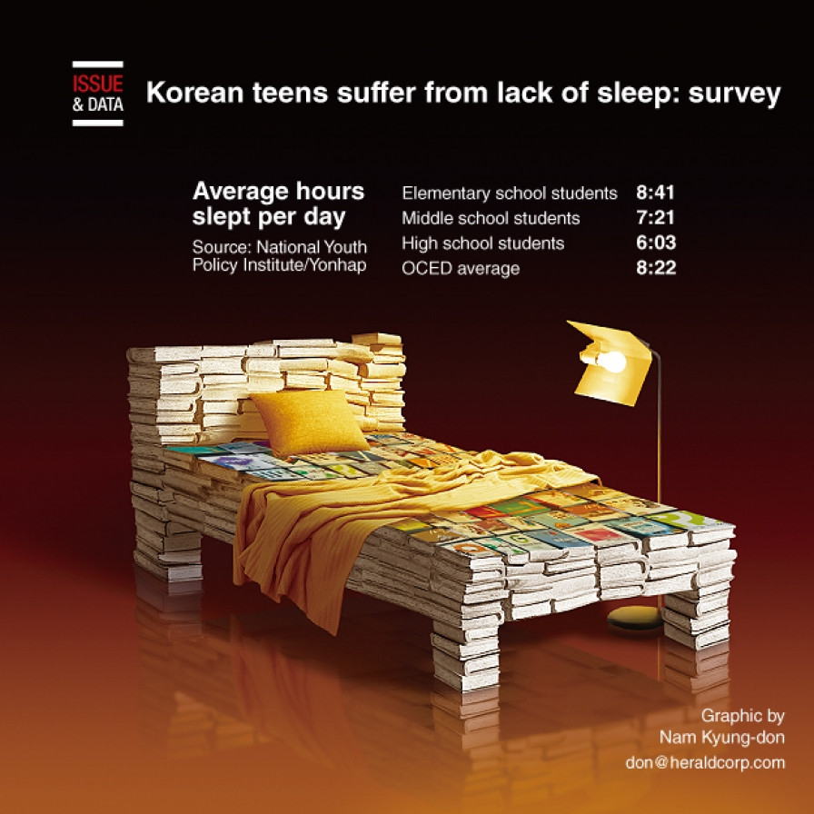 Korean teens suffer from lack of sleep: survey