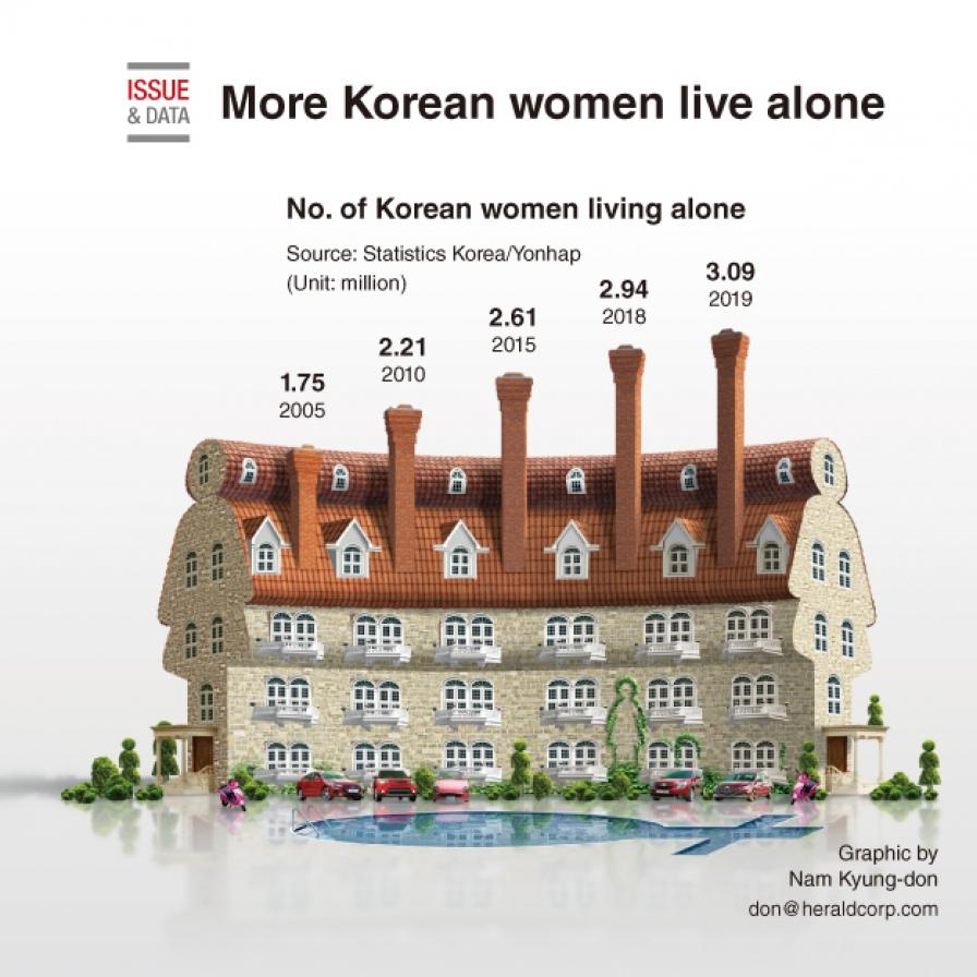 More Korean women live alone