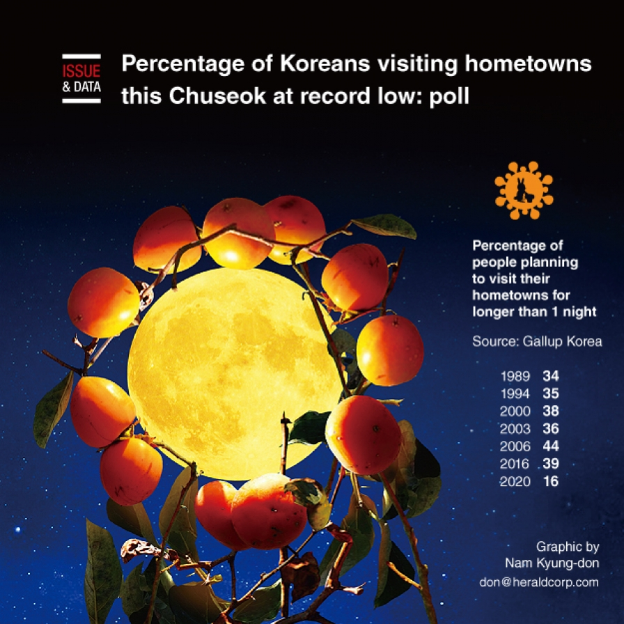 Percentage of Koreans visiting hometowns this Chuseok at record low: poll