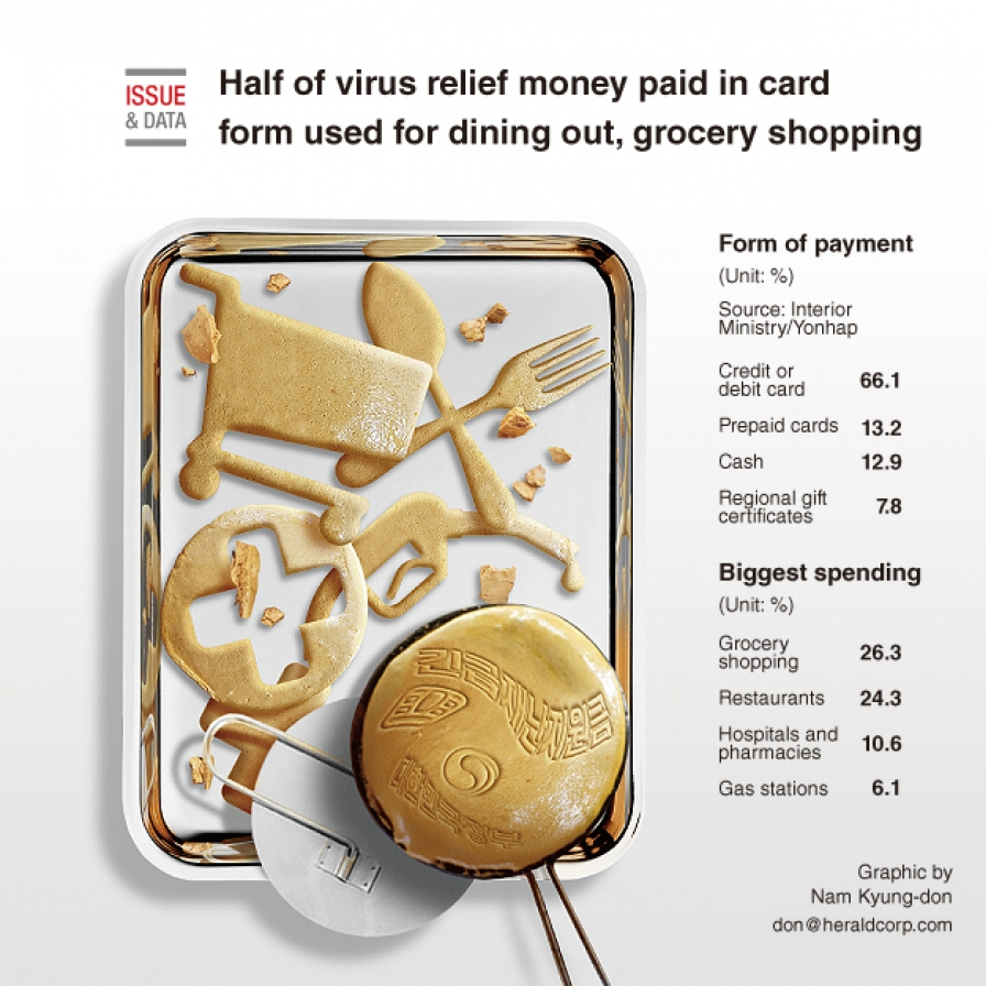 Half of virus relief money paid in card form used for dining out, grocery shopping