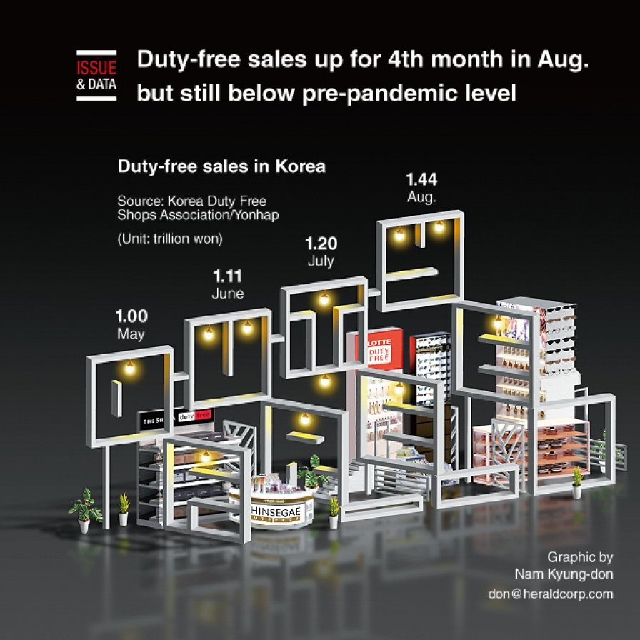 Duty-free sales up for 4th month in Aug. but still below pre-pandemic level