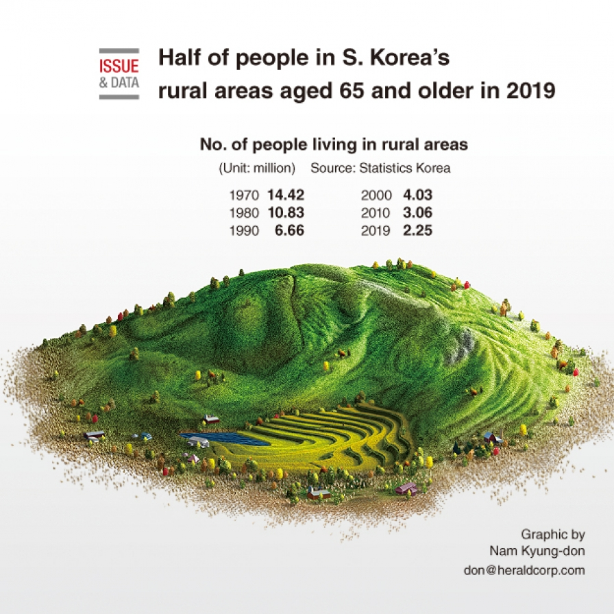 Half of people in S. Korea's rural areas aged 65 and older in 2019