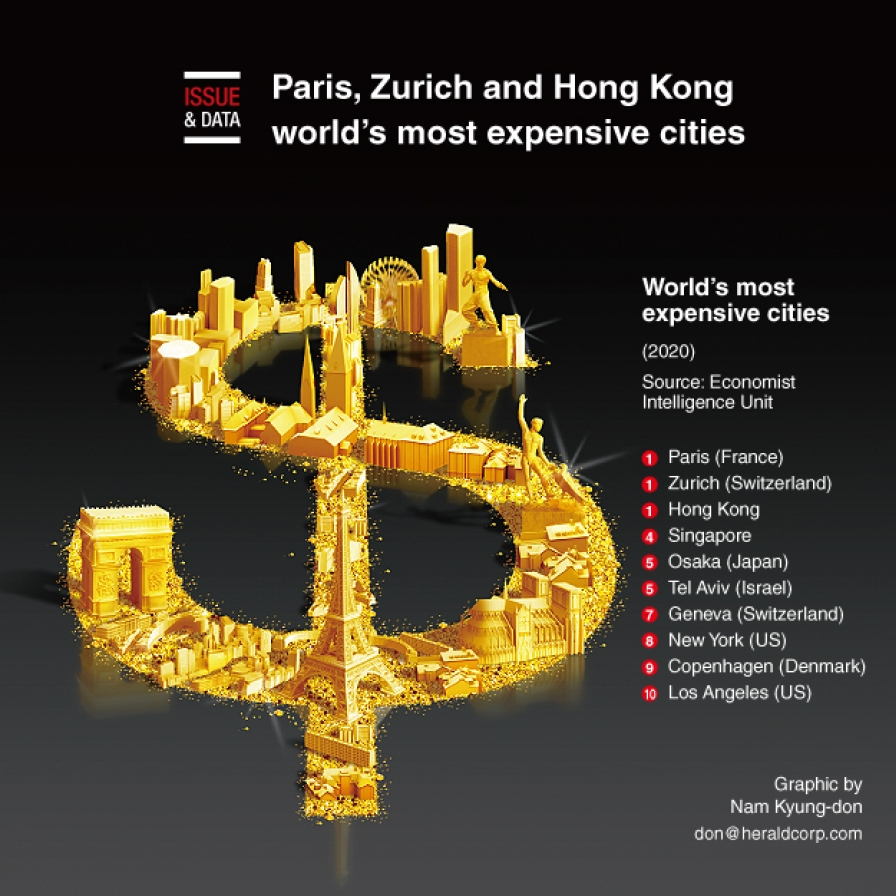 Paris, Zurich and HK world's most expensive cities