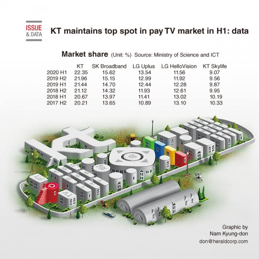 KT maintains top spot in pay TV market in H1: data