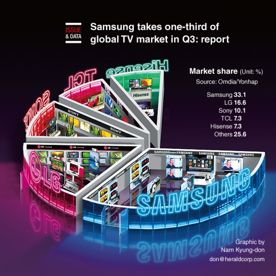 Samsung takes one-third of global TV market in Q3: report