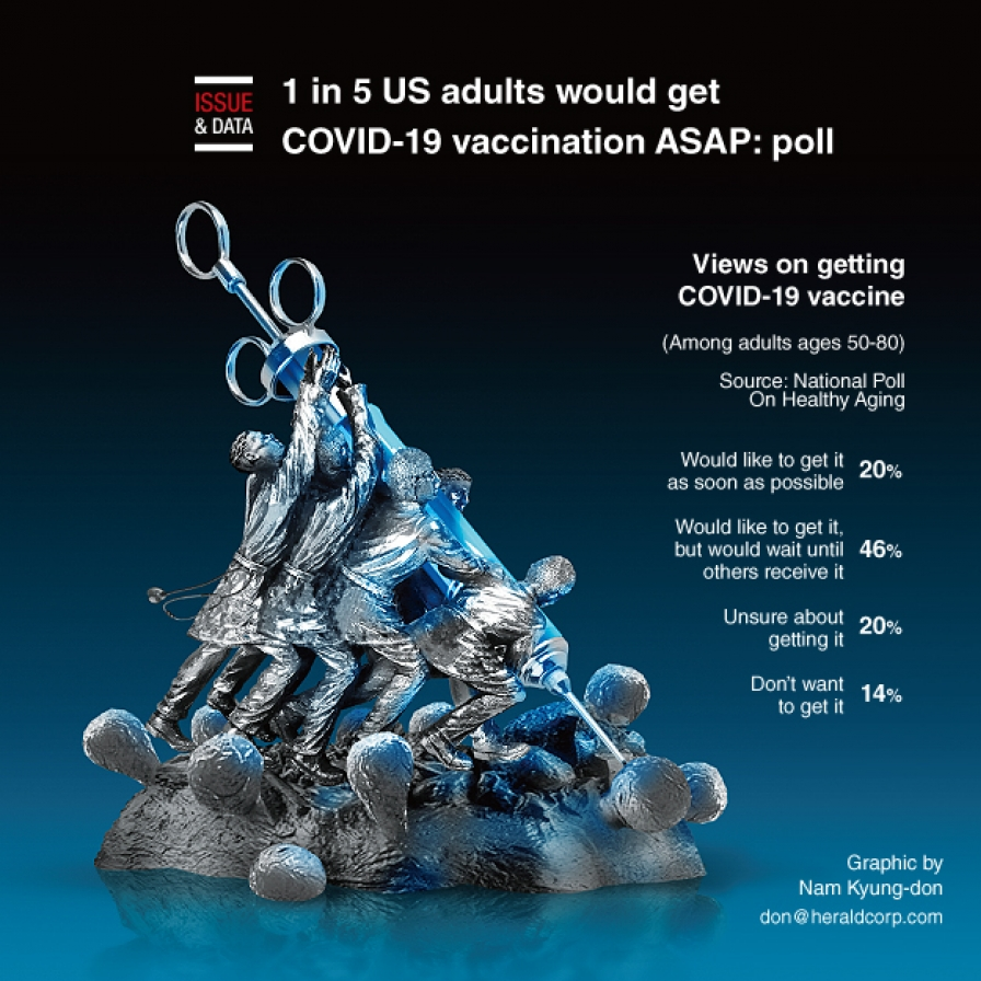 1 in 5 US adults would get COVID-19 vaccination ASAP: poll