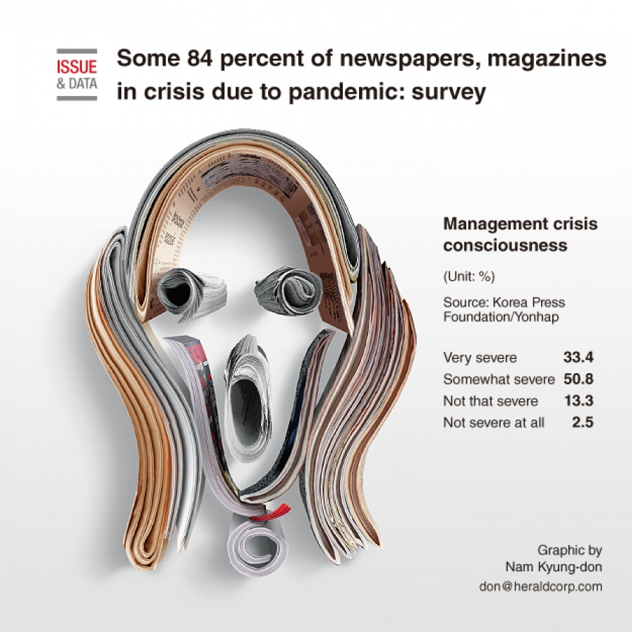 Some 84 percent of newspapers, magazines in crisis due to pandemic: survey