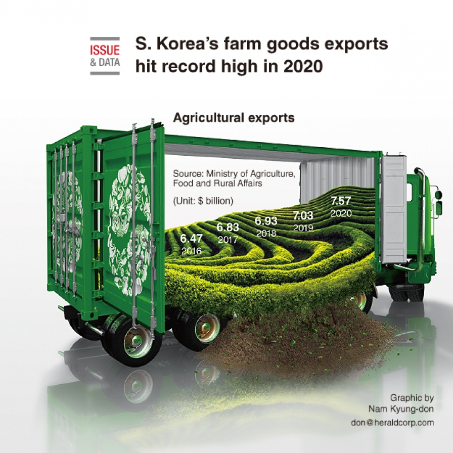 S. Korea's farm goods exports hit record high in 2020