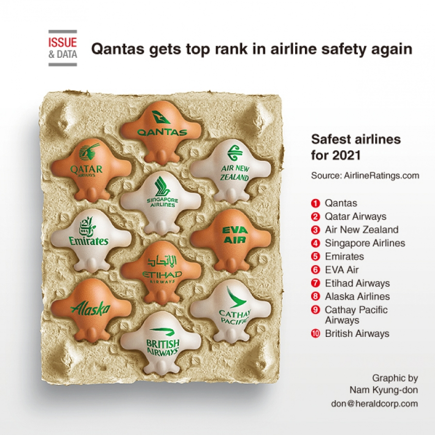 Qantas gets top rank in airline safety again