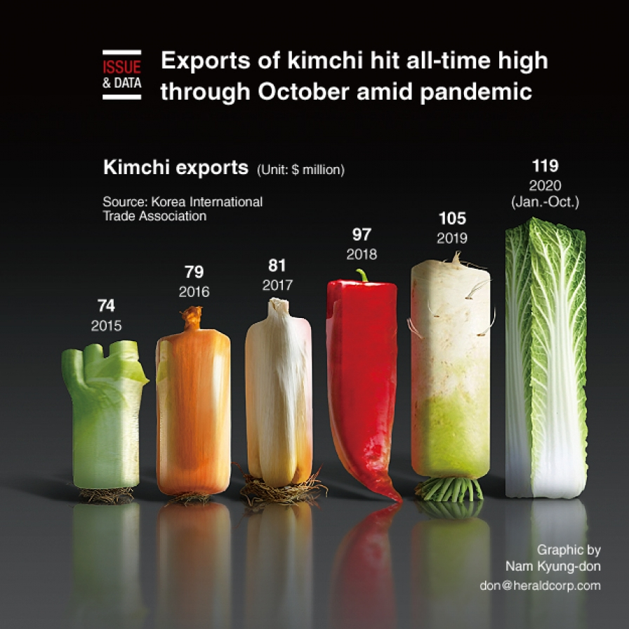 Exports of kimchi hit all-time high through October amid pandemic