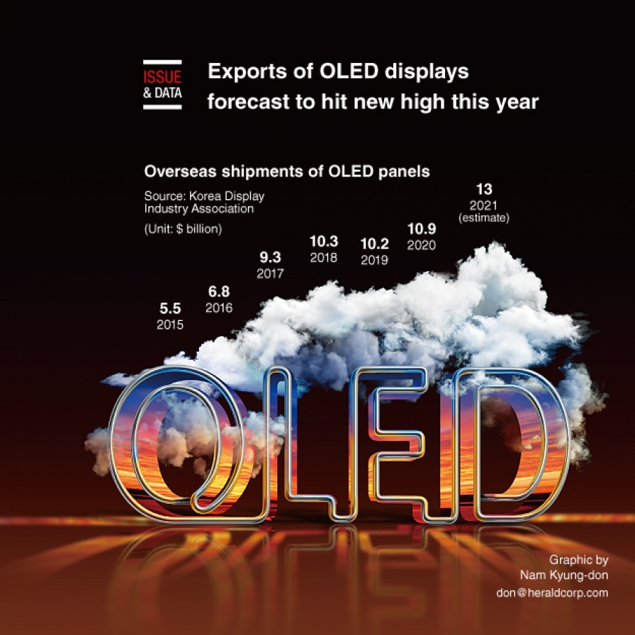 Exports of OLED displays forecast to hit new high this year