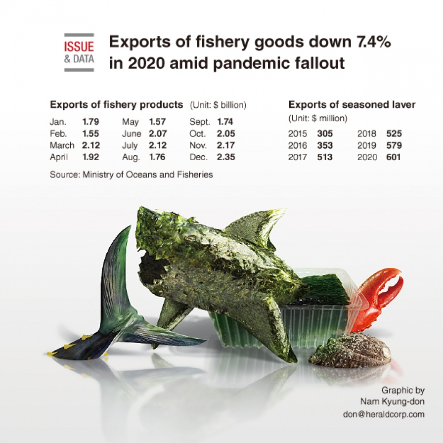 Exports of fishery goods down 7.4% in 2020 amid pandemic fallout