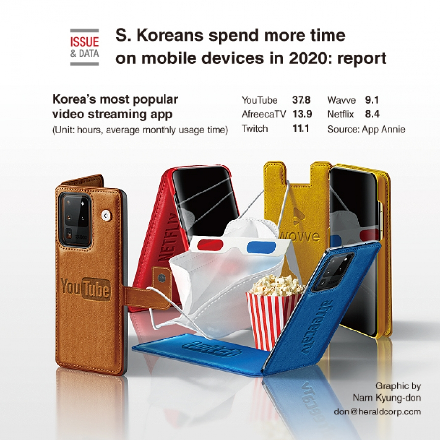 S. Koreans spend more time on mobile devices in 2020: report
