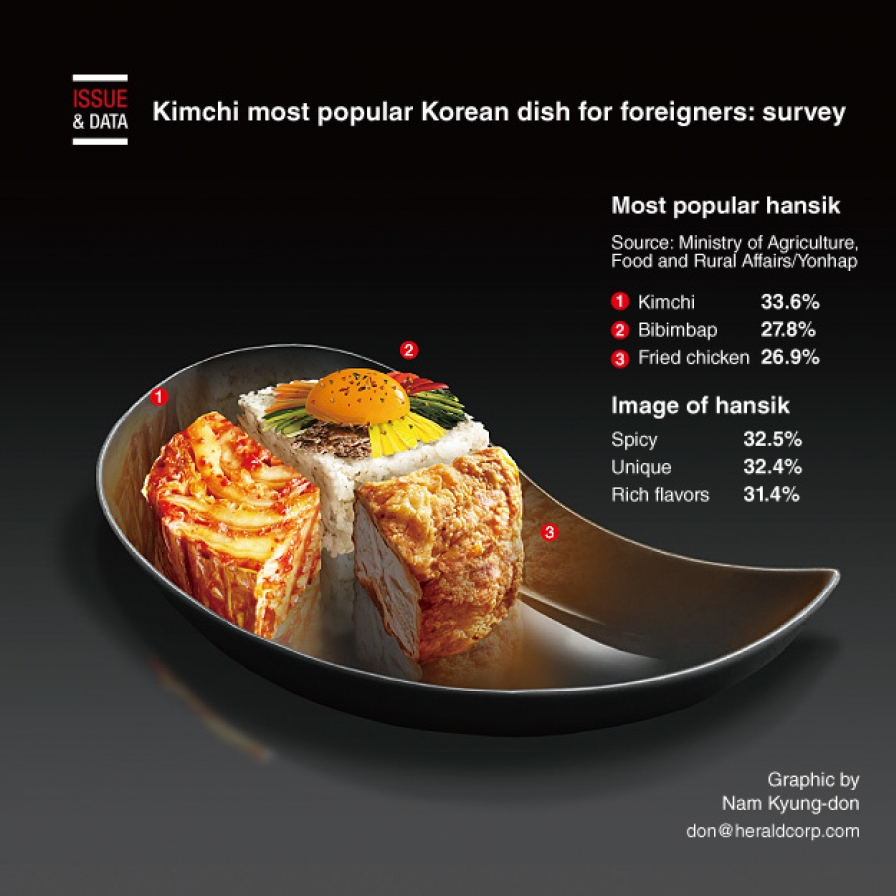 Kimchi most popular Korean dish for foreigners: survey