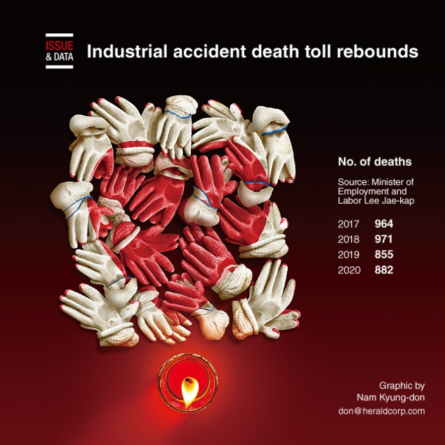Industrial accident death toll rebounds