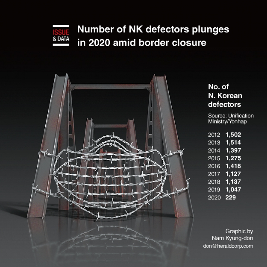 Number of NK defectors plunges in 2020 amid border closure