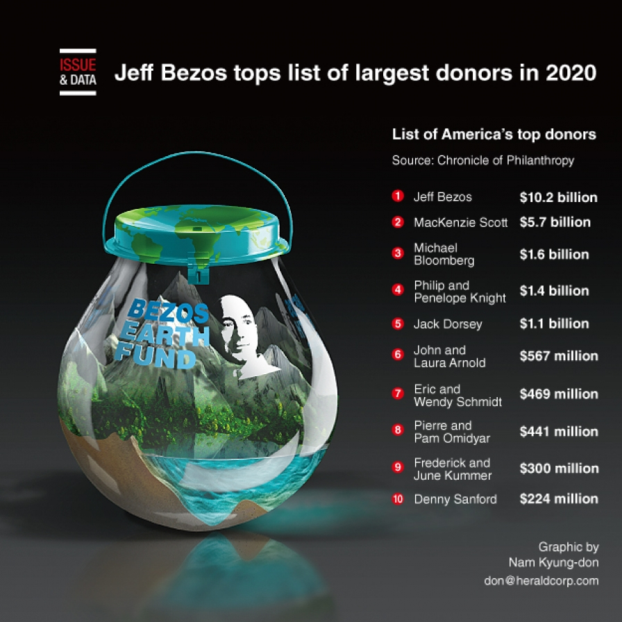 Jeff Bezos tops list of largest donors in 2020