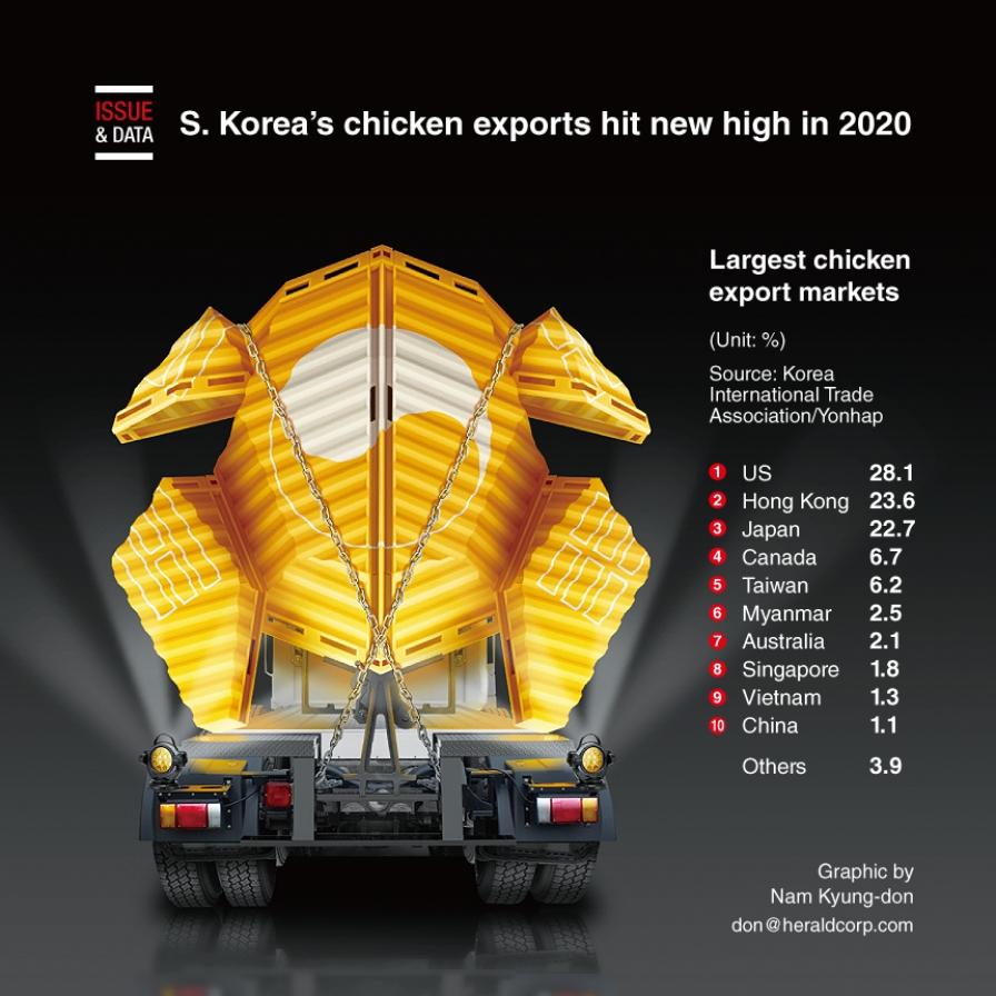 S. Korea's chicken exports hit new high in 2020