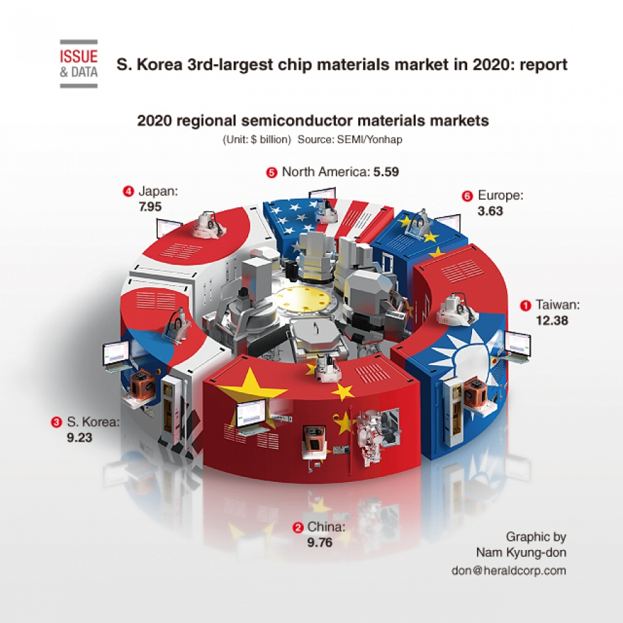 S. Korea 3rd-largest chip materials market in 2020: report