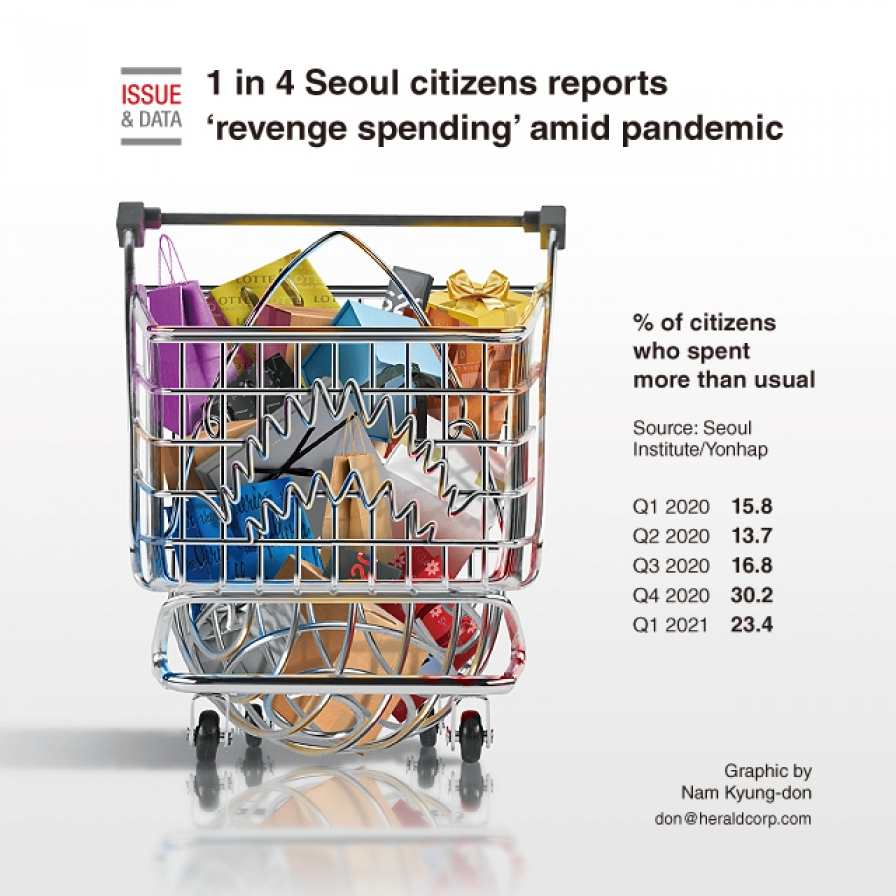 1 in 4 Seoul citizens reports 'revenge spending' amid pandemic