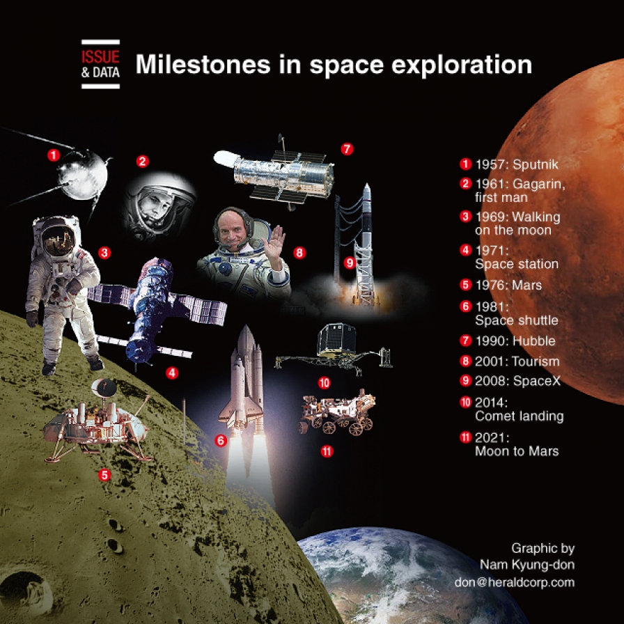 Milestones in space exploration