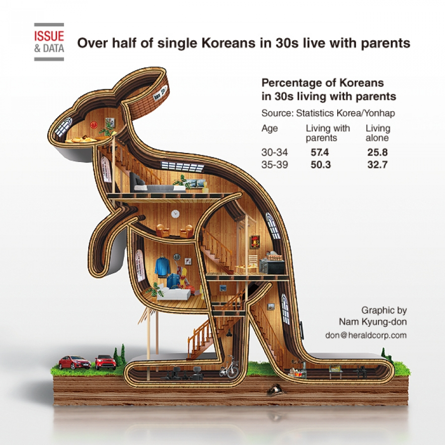 Over half of single Koreans in 30s live with parents: report