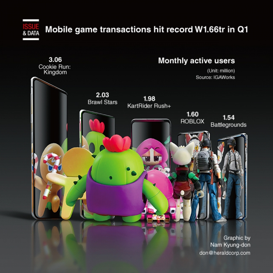 Mobile game transactions hit record W1.66tr in Q1