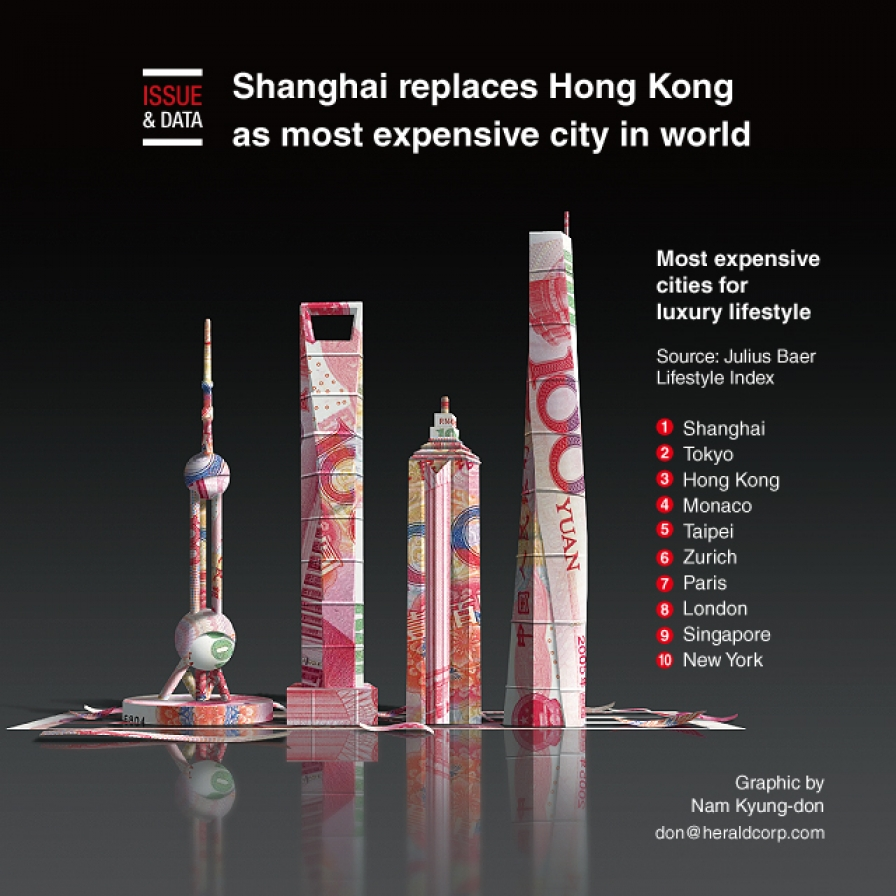 Shanghai replaces HK as most expensive city in world