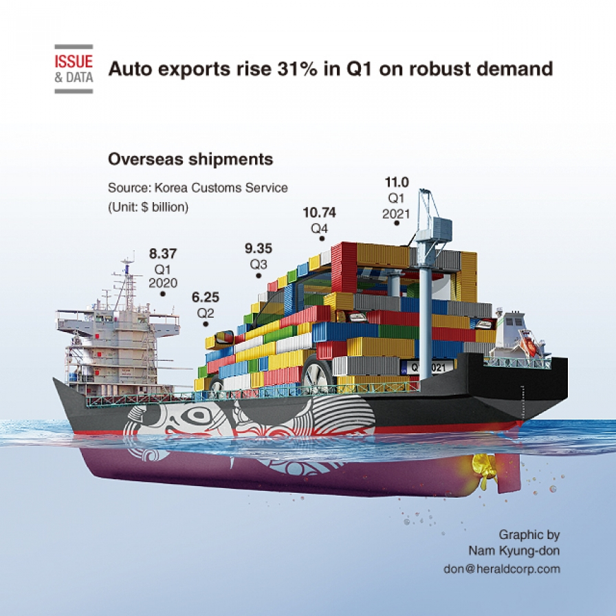 Auto exports rise 31% in Q1 on robust demand