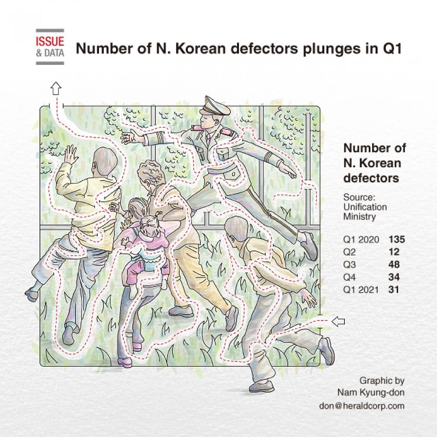 Number of N. Korean defectors plunges in Q1