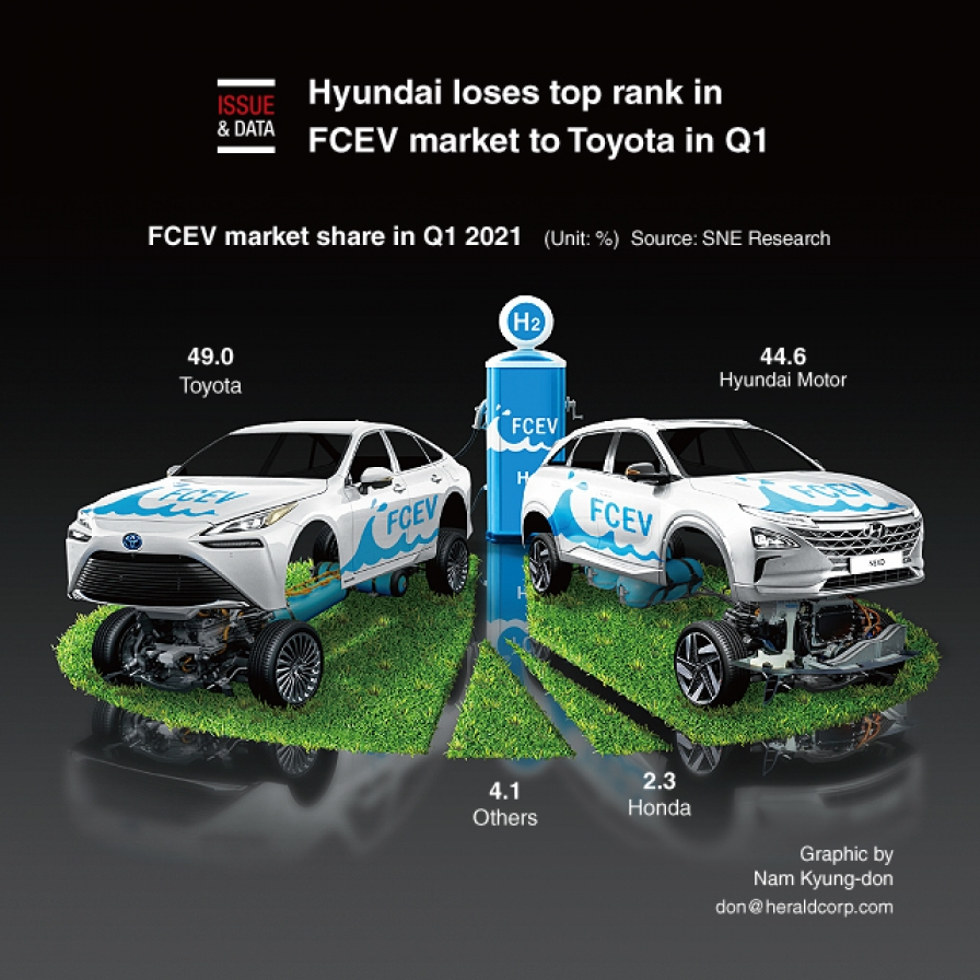 Hyundai loses top rank in FCEV market to Toyota in Q1