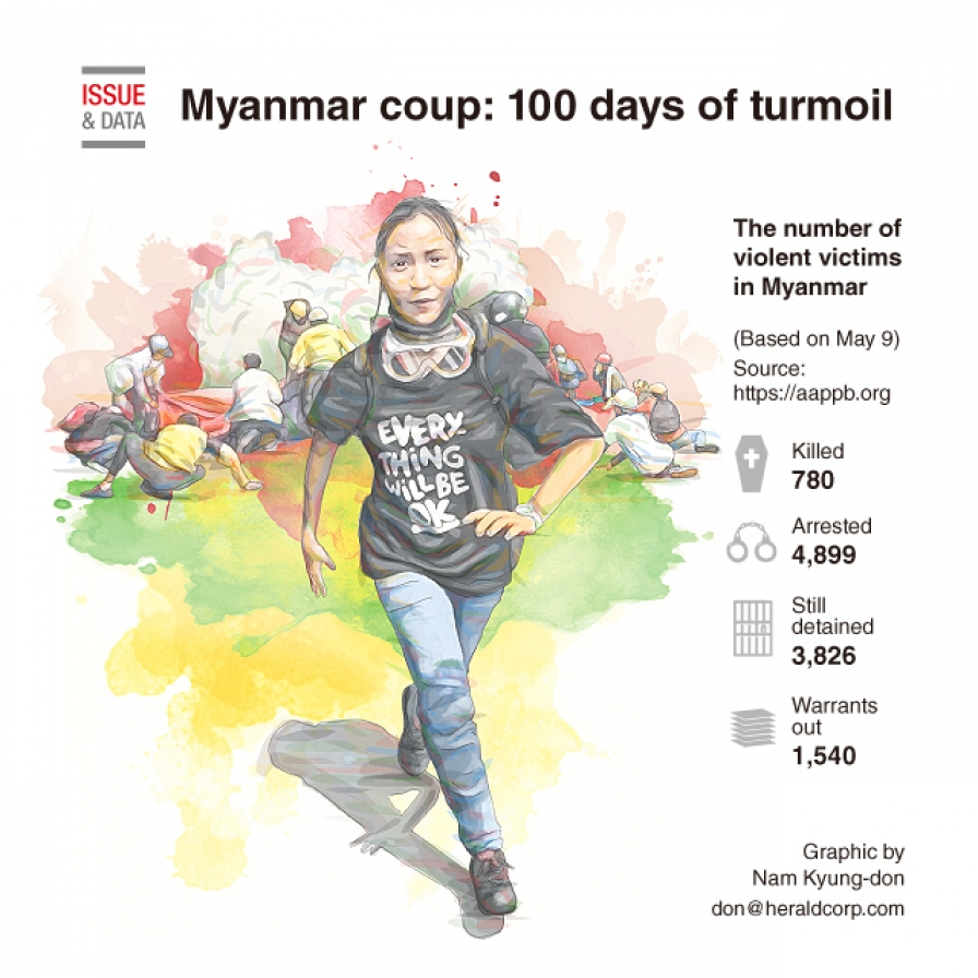Myanmar coup: 100 days of turmoil