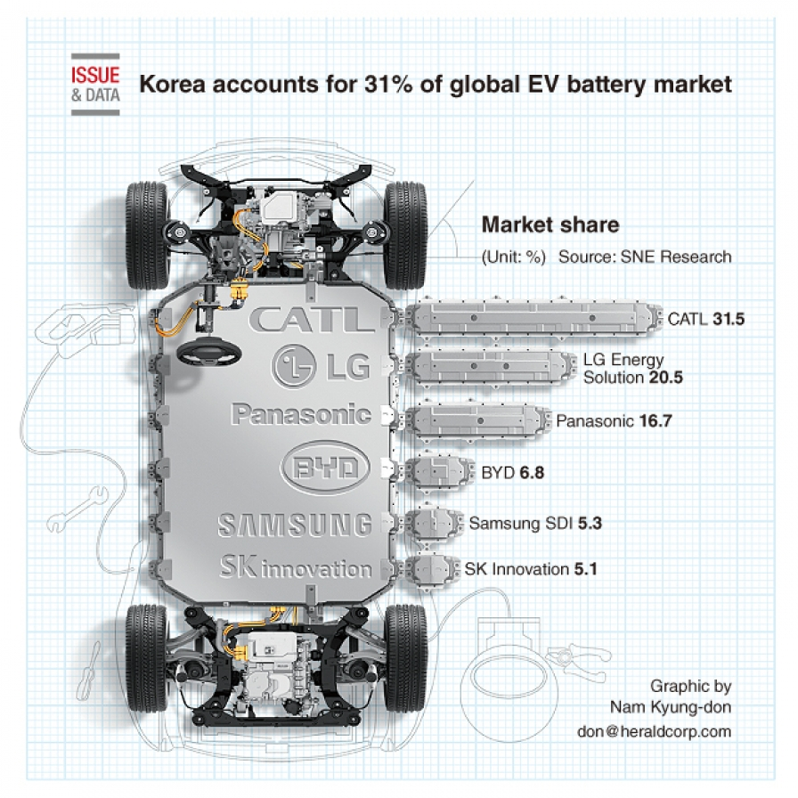 Korea accounts for 31% of global EV battery market in Q1