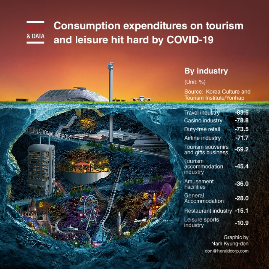 Consumption expenditures on tourism and leisure hit hard by COVID-19