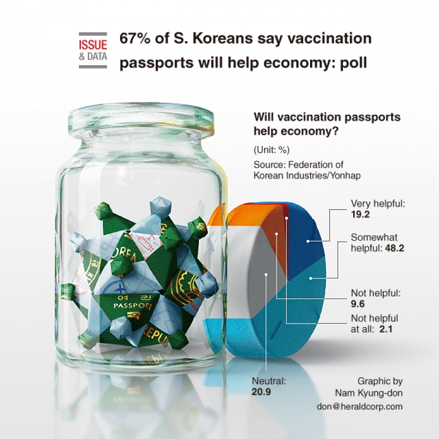 67% of S. Koreans say vaccination passports will help economy: poll