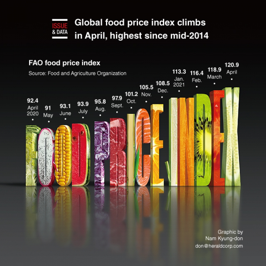 Global food price index climbs in April, highest since mid-2014