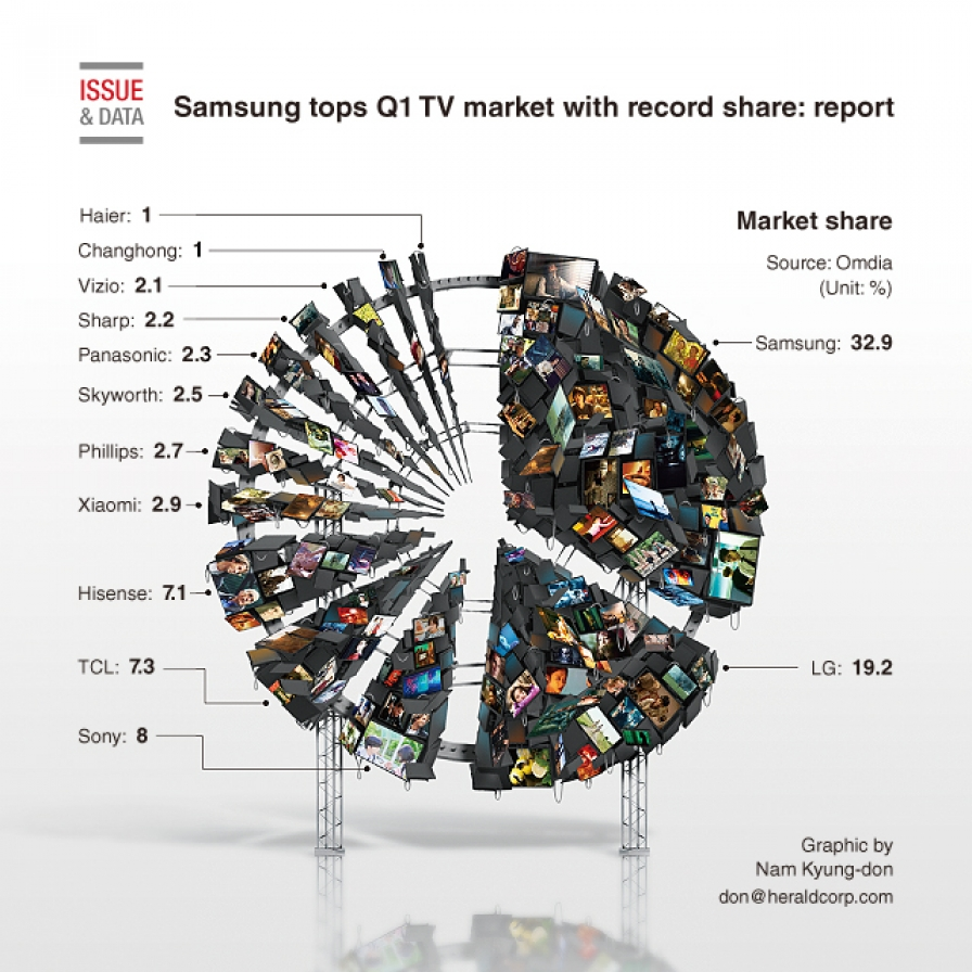 Samsung tops Q1 TV market with record share: report