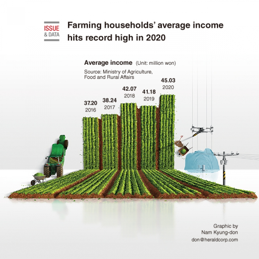 Farming households' average income hits record high in 2020