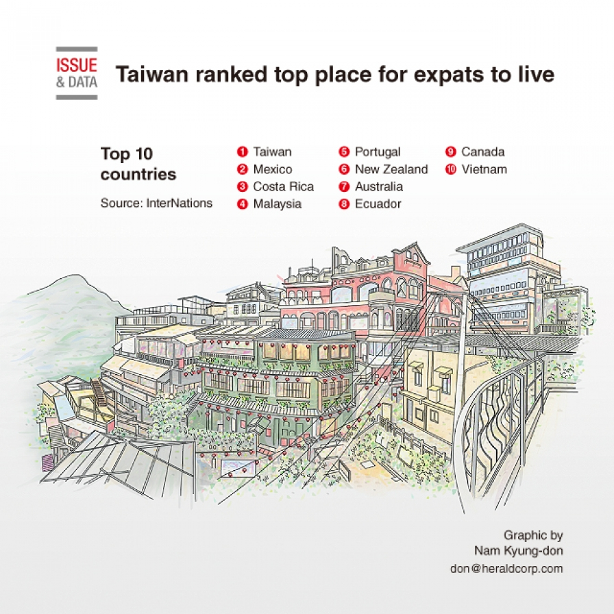 Taiwan ranked top place for expats to live
