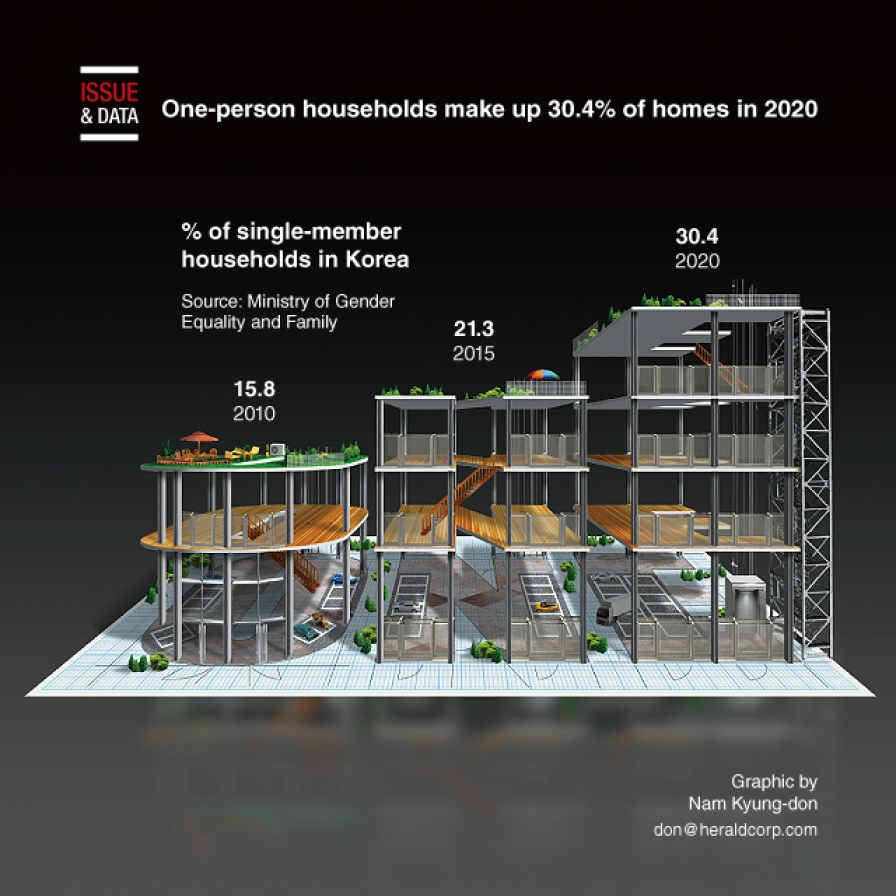 One-person households make up 30.4% of homes in 2020