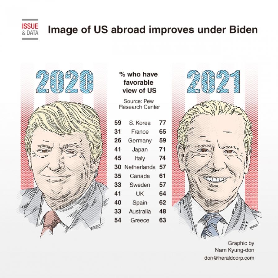 Image of US abroad improves under Biden