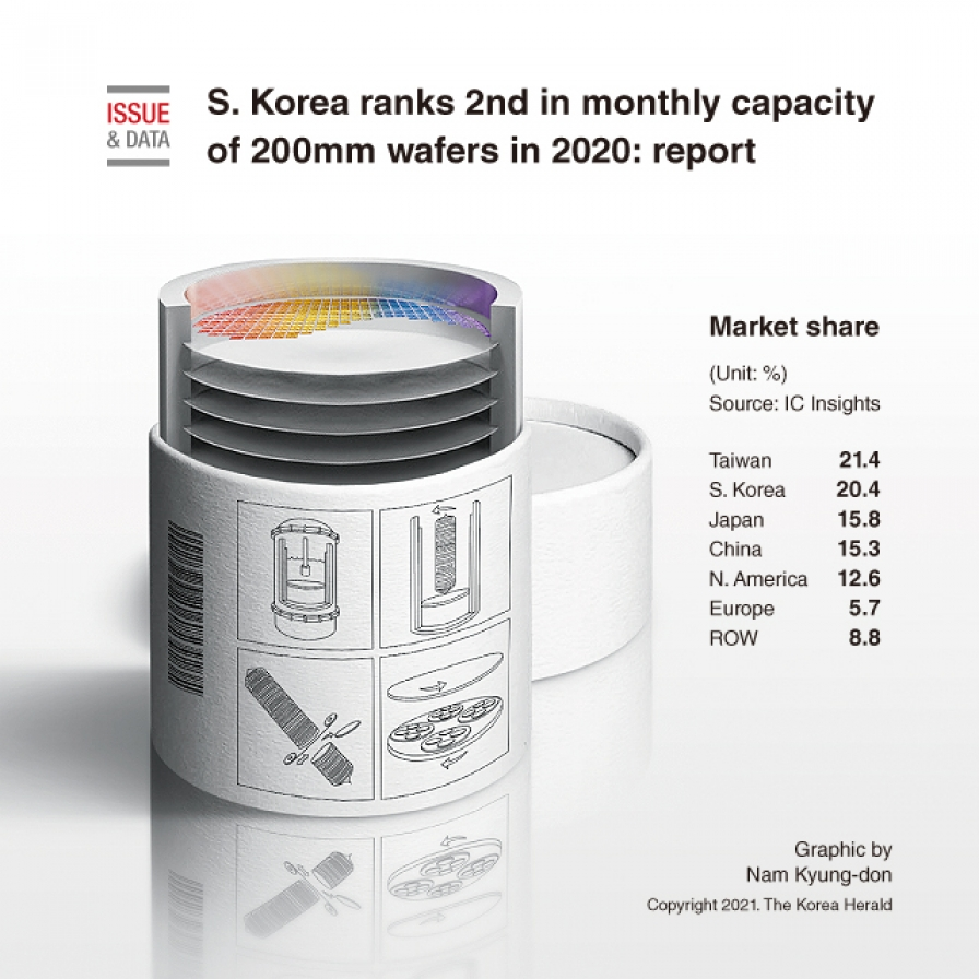 S. Korea ranks 2nd in monthly capacity of 200mm wafers in 2020: report