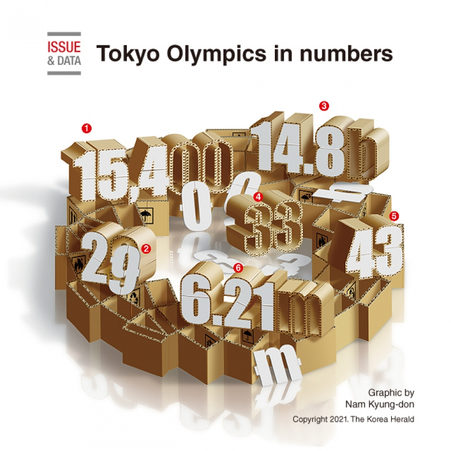 Tokyo Olympics in numbers