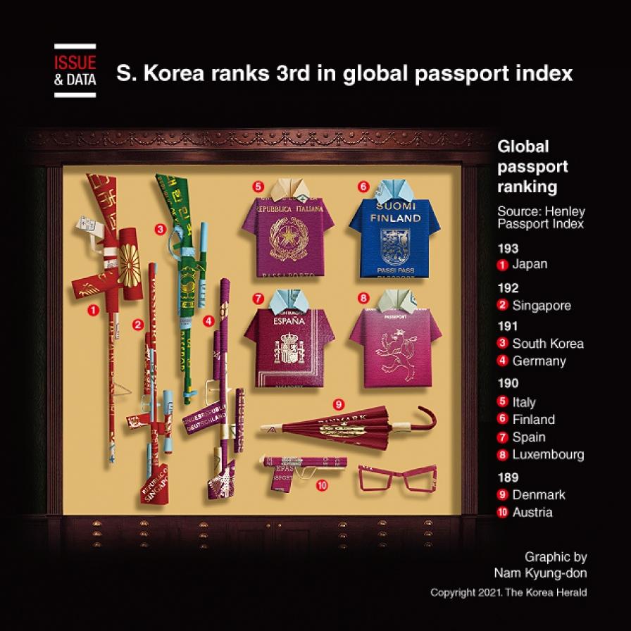 S. Korea ranks 3rd in global passport index
