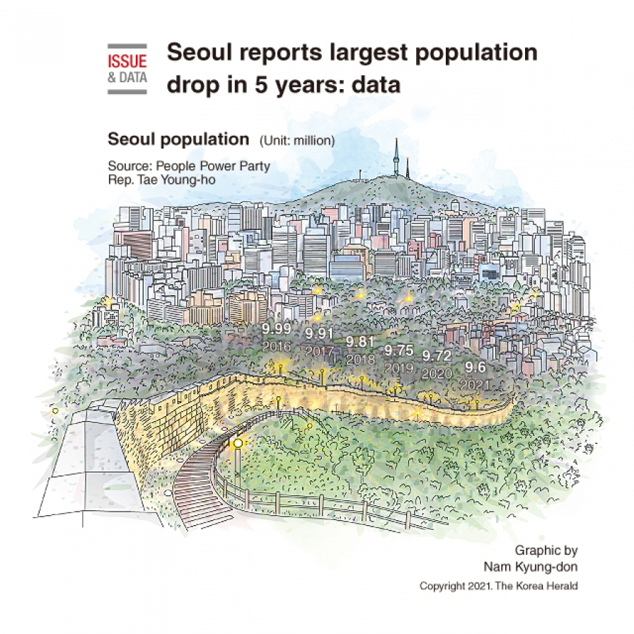Seoul reports largest population drop in 5 years: data